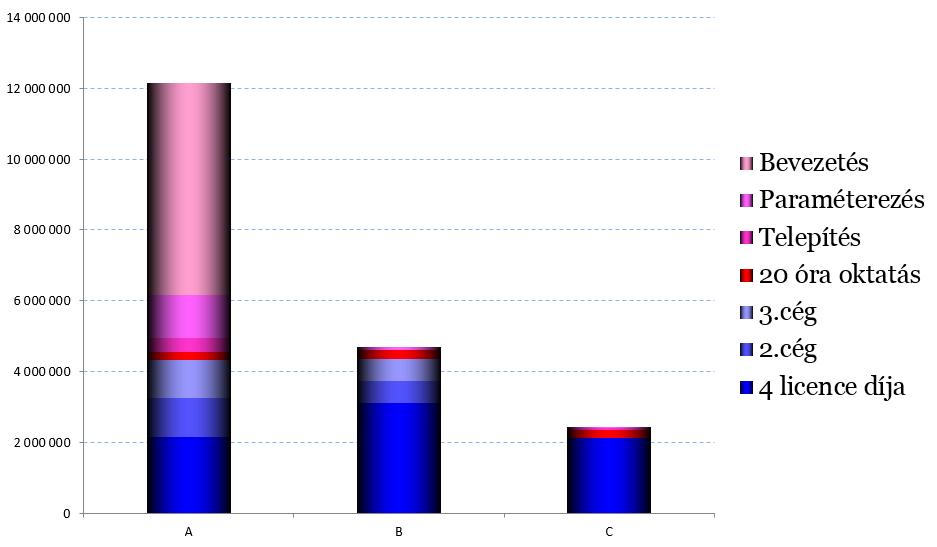 Valós ERP költség eloszlások-1